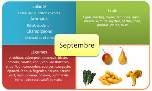 fruits-et-legumes-ete-septembre.png