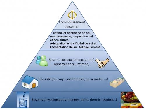 pyramide_besoins_maslowmodifiéé.jpg