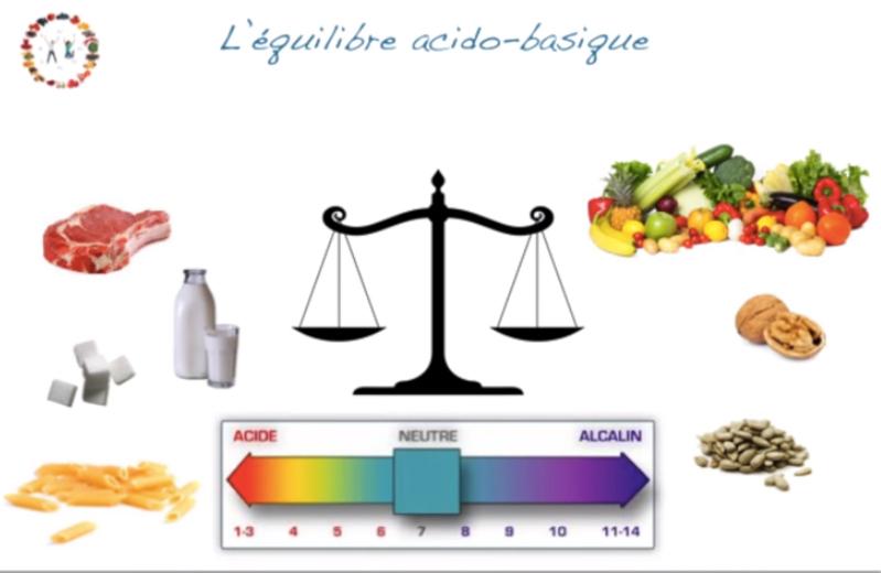 equilibre acido basique.jpg