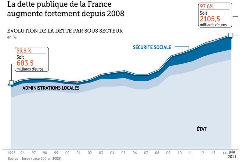 évolution de la dette.jpg