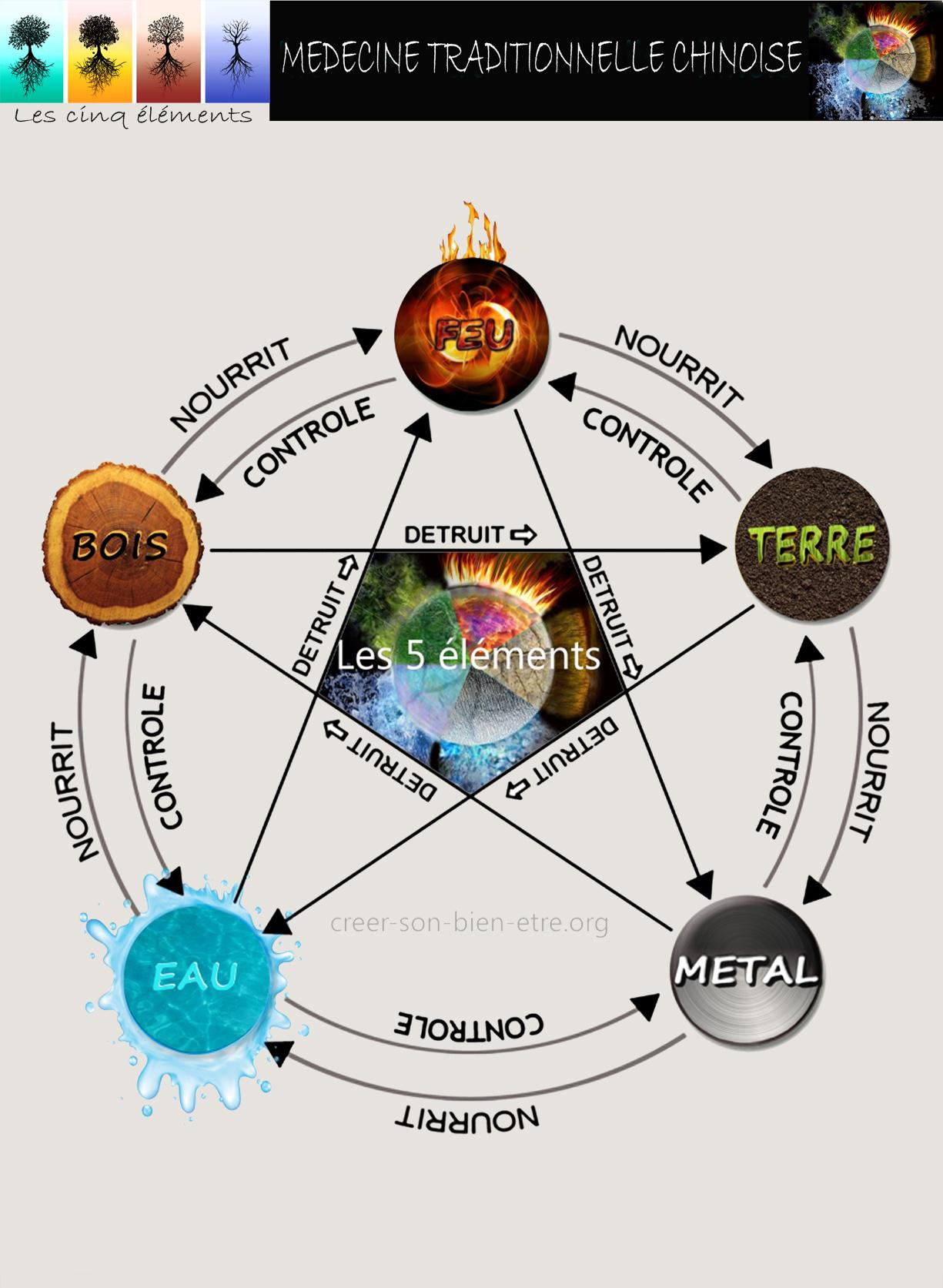 F2 recto  MTC 5 elements.jpg
