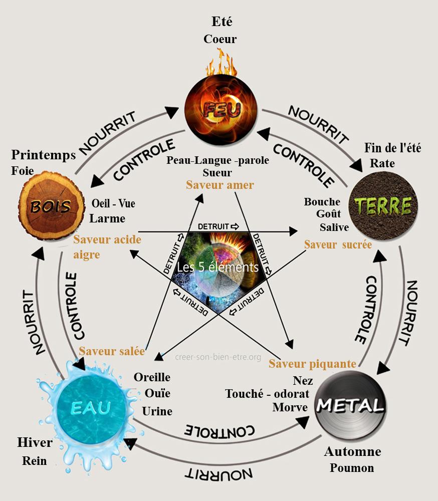 F2 recto  MTC 5 elements 3.jpg