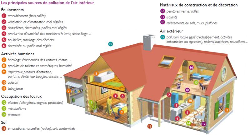 pollution-air-interieur.png