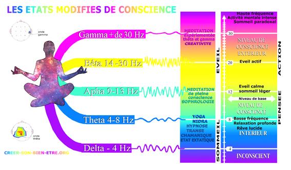 Les états modifiés de conscience p.jpg