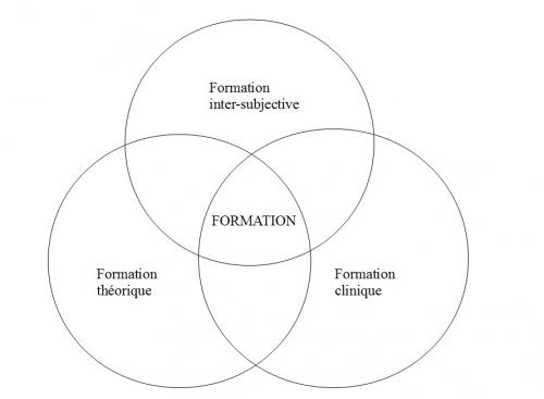 Les trois cercles.jpg