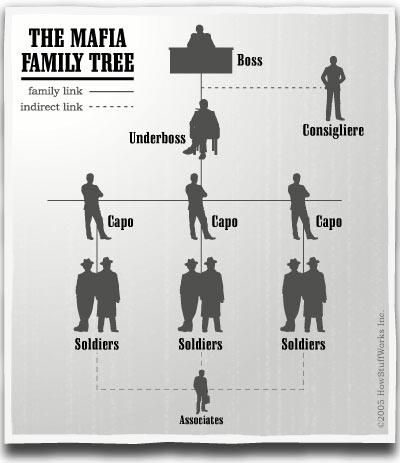 Hierarchie mafia.jpg