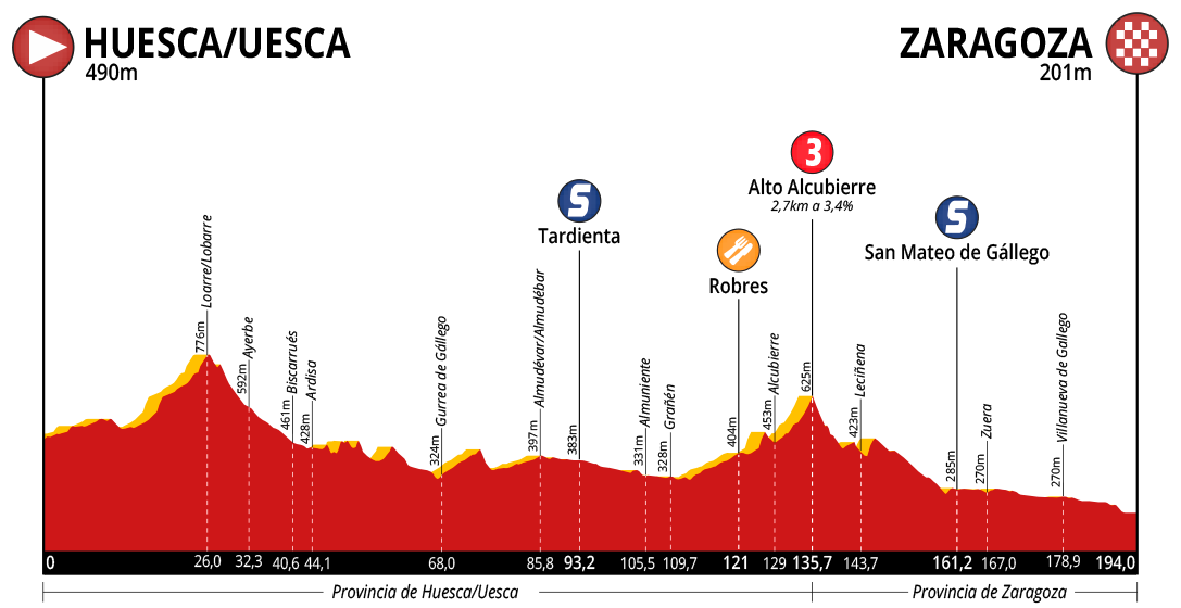 Vuelta-Aragon-2018-Profile-Stage-2.png