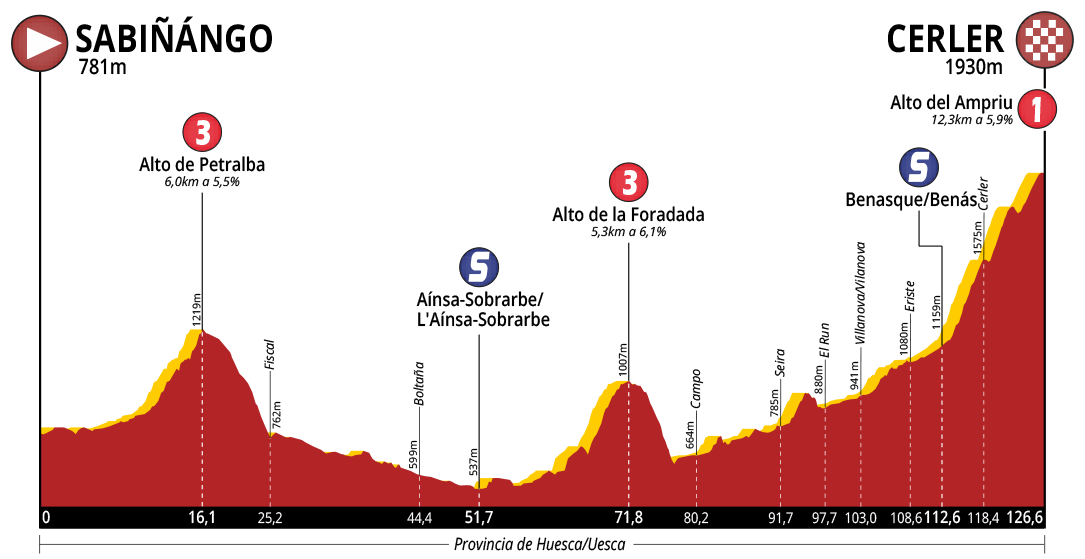 Vuelta-Aragon-2018-Profile-Stage-3.png