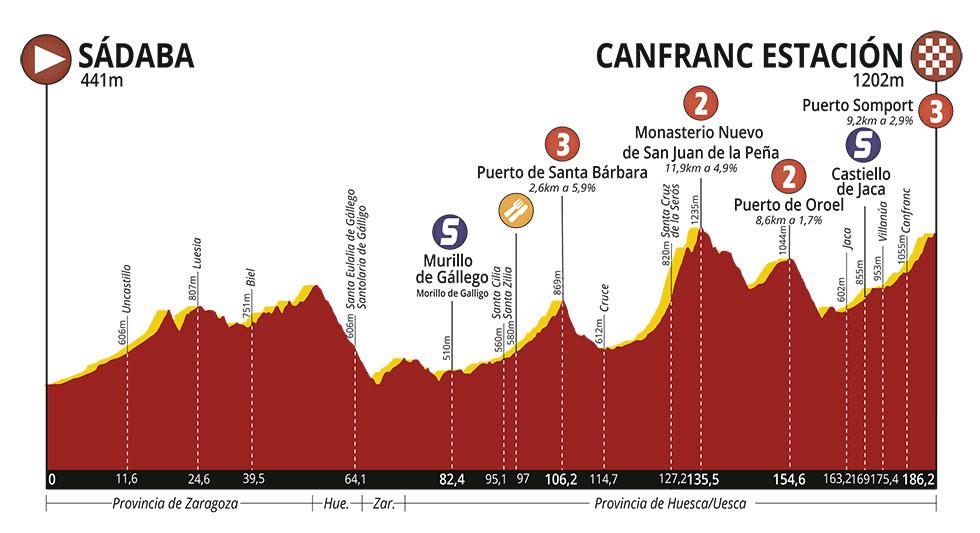 Vuelta-Aragon-2019-Profile-Stage-2.jpg