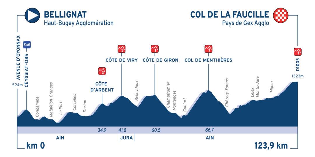 Profil-E2-Tour-de-lAin-Pro.jpg