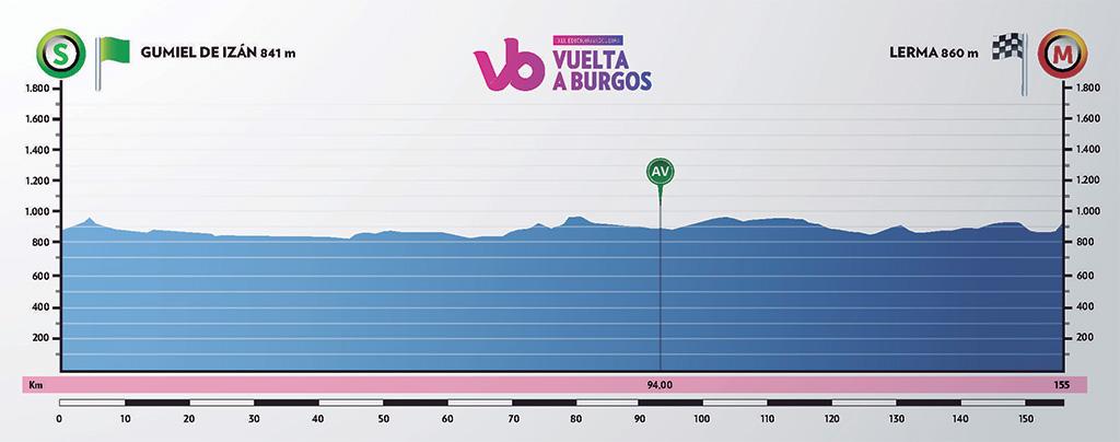 perfil_etapa2 Burgos.jpg