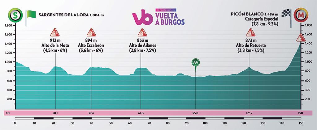 perfil_etapa3 Burgos.jpg