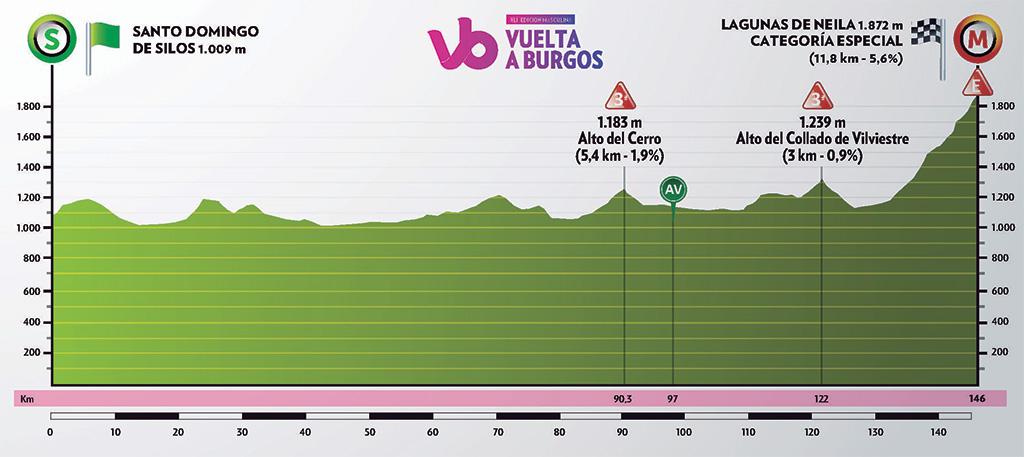 perfil_etapa5 Burgos.jpg