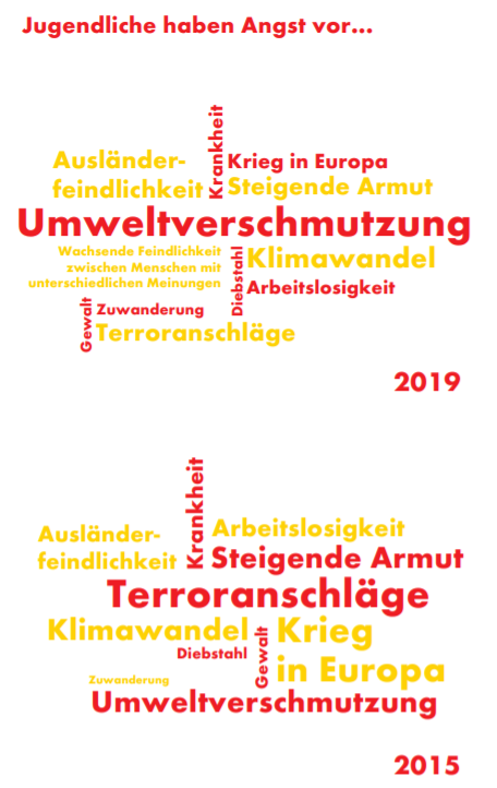 Shell Jugendstudie 2019 Angst vor was