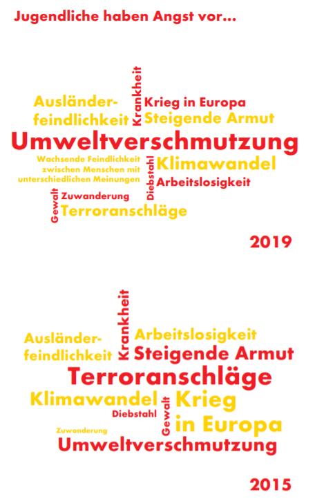 Shell Jugendstudie 2019 Angst vor was