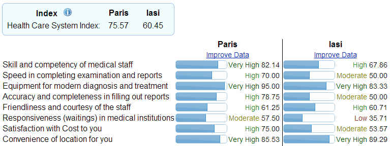 https://static.blog4ever.com/2014/01/761931/Health-Care-Comparison-Between-Paris-and-Iasi_01.jpg