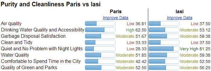 https://static.blog4ever.com/2014/01/761931/Purity-and-Cleanliness-Paris-vs-Iasi_01.jpg