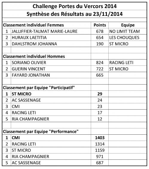 Challenge PdV 2014_Synthèse Résultats.jpg