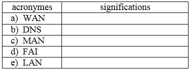 acronyme reseau.PNG