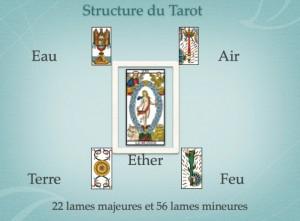 structure du tarot.jpg
