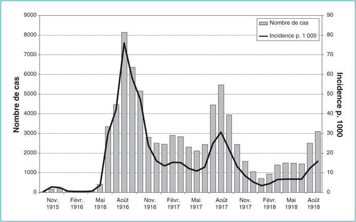 Farret36 Image4 Graphique paludisme.jpg