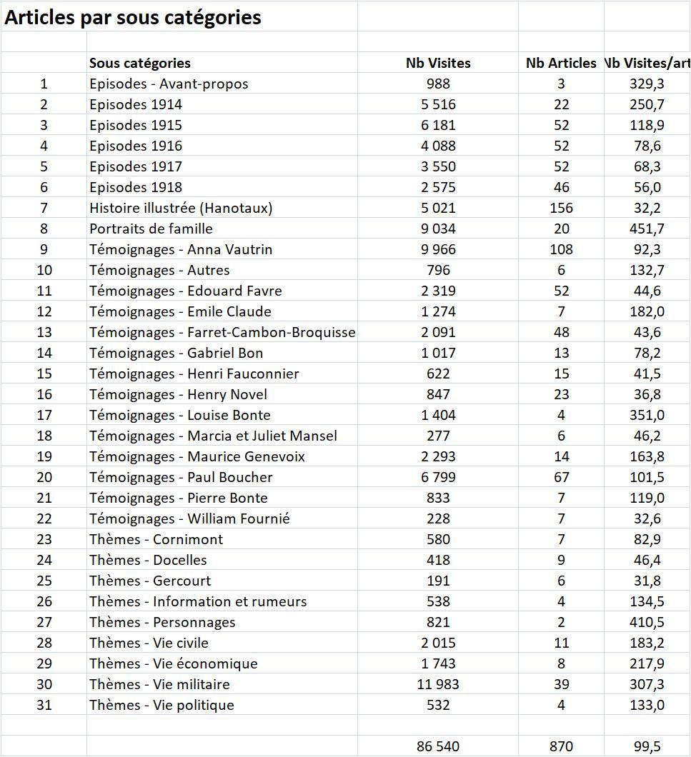 Articles STAT Blog V1 09-11-2018 Image 4 Articles par sous-catégories.jpg