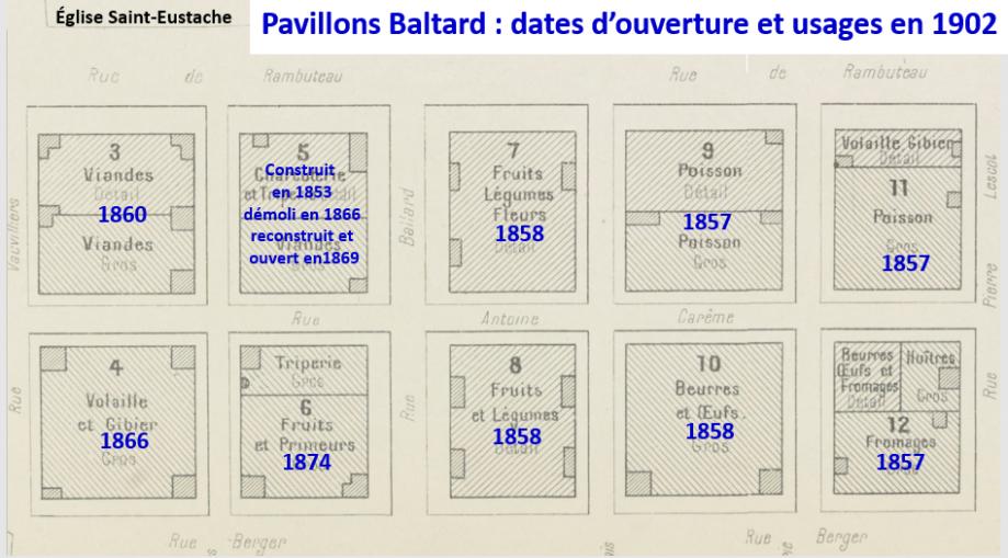 Pavillons_Baltard_dates_d\\\'ouverture