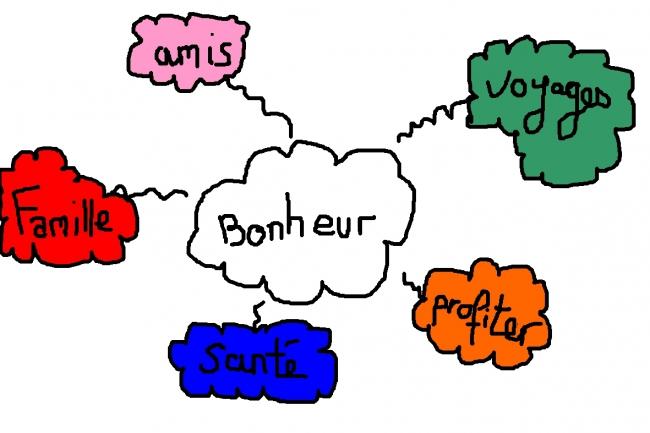 mindmap bonheur.jpg