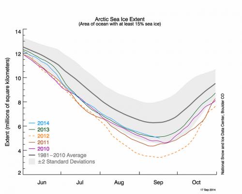 fonte-banquise-arctique2014.png
