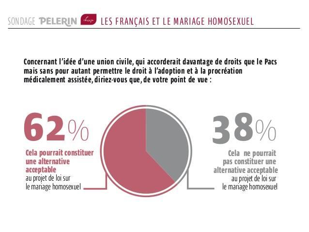 sondage-plerin-ifop-ce-que-les-franais-pensent-du-mariage-pour-tous-4-638.jpg