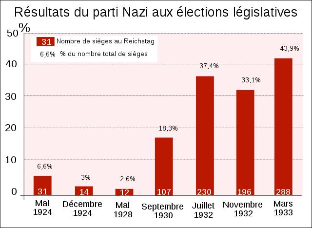640px-Parti_Nazi_aux_-C3-A9lections_l-C3-A9gislatives.svg_.png