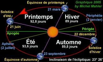 Les_Saisons.jpg