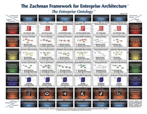 zachman-framework.jpeg