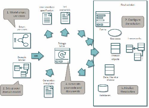 méthode-génération-codes.png