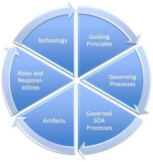 urbanisation-si-gouvernance-SOA.jpg