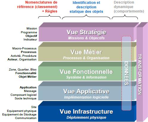 urbanisation-si-urbanisme-si-5-niveaux-représentation-SI.png