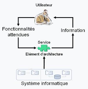 urbanisation-si-blog-SOA-service.png