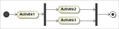 blog-urbanisation-si-activite-parallele-1.png
