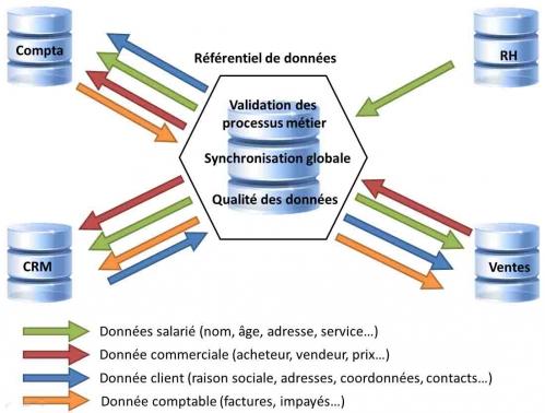 urbanisation-système-d-information-référentiel.jpg