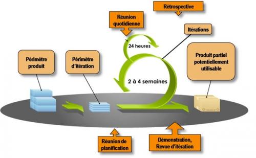 urbanisation-systeme-d-information-taille-projet.jpg