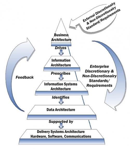 urbanisation-systeme-d-information-architecture-entreprise.jpg