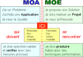 urbanisation-systeme-d-information-responsabilite-MOA.png