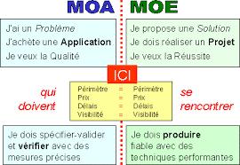 urbanisation-systeme-d-information-responsabilite-MOA.png