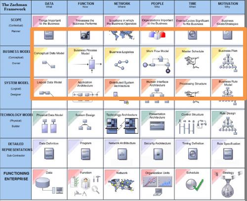 Architecture-Entreprise-Framework-Zachman-vs-Urbanisation-SI-2.png