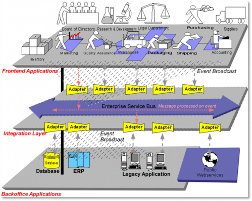 urbanisation-systeme-d-information-enterprise-service-bus-ESB.png