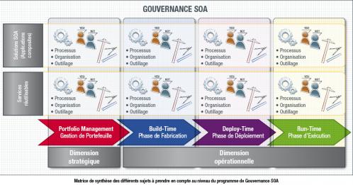 gouvernance-soa-concevoir-un-systeme-oriente-service.png