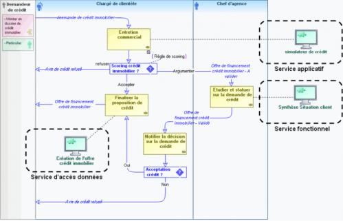 gouvernance-soa-service-fonctionnel-2.png
