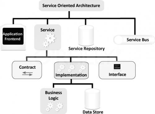 gouvernance-soa-services-de-communication.png