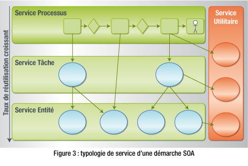 gouvernance-soa-services-d-administration.jpg