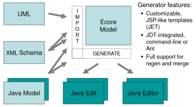 eclipse-modeling-framework-import-generation.png